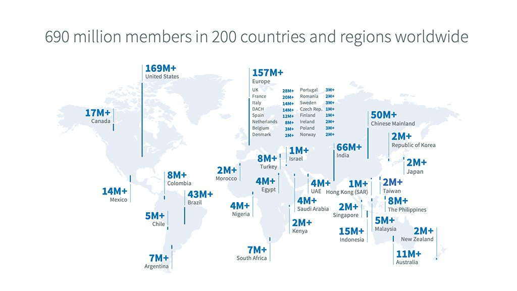 Miembros en LinkedIn